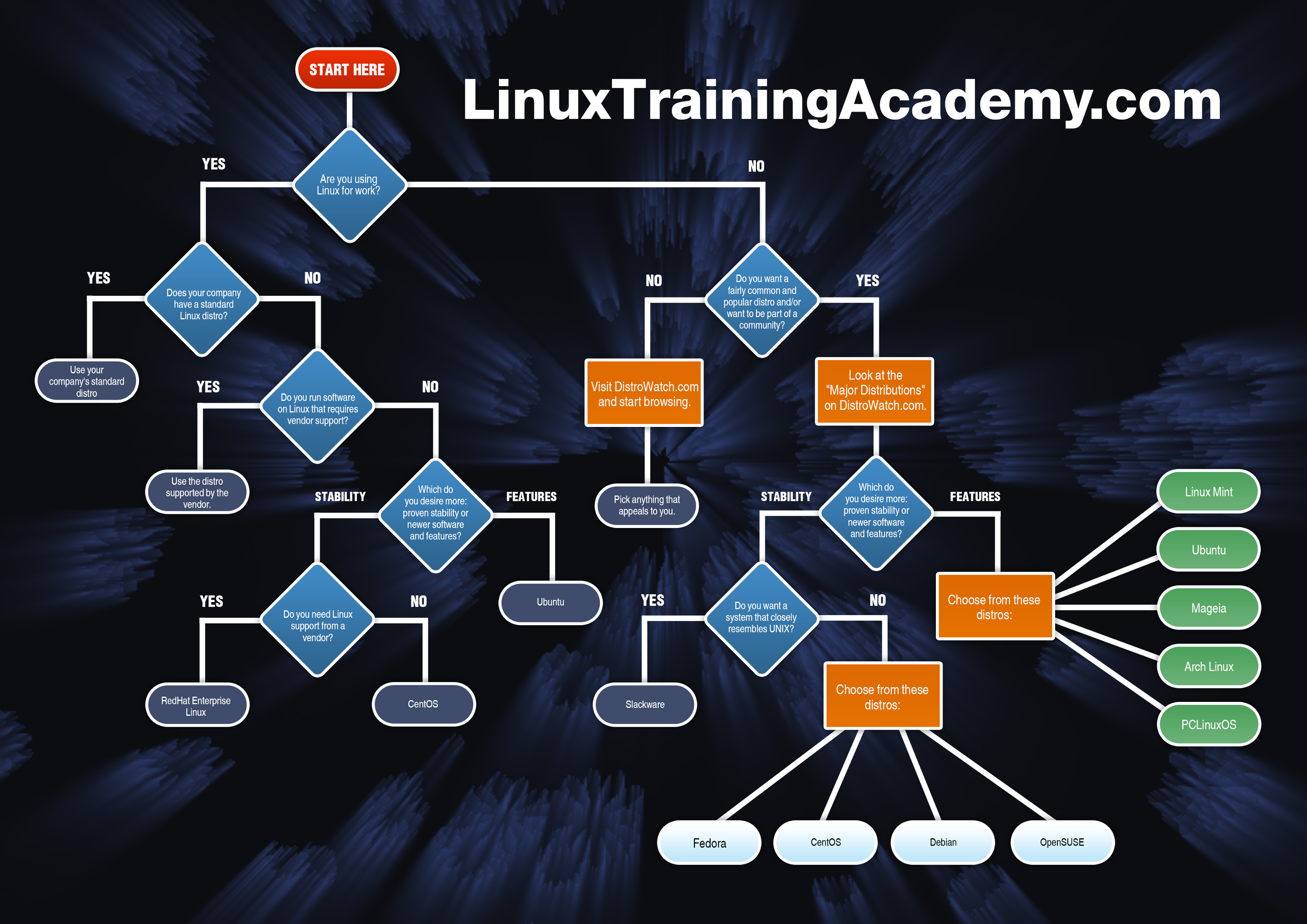 Which linux to choose 77